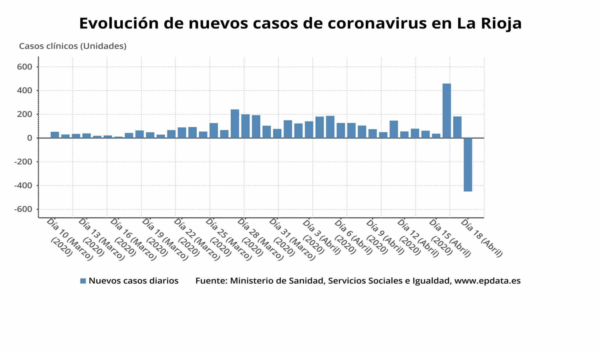 La Rioja alcanza las 1.816 personas curadas de COVID-19 y 1.612 casos activos 2