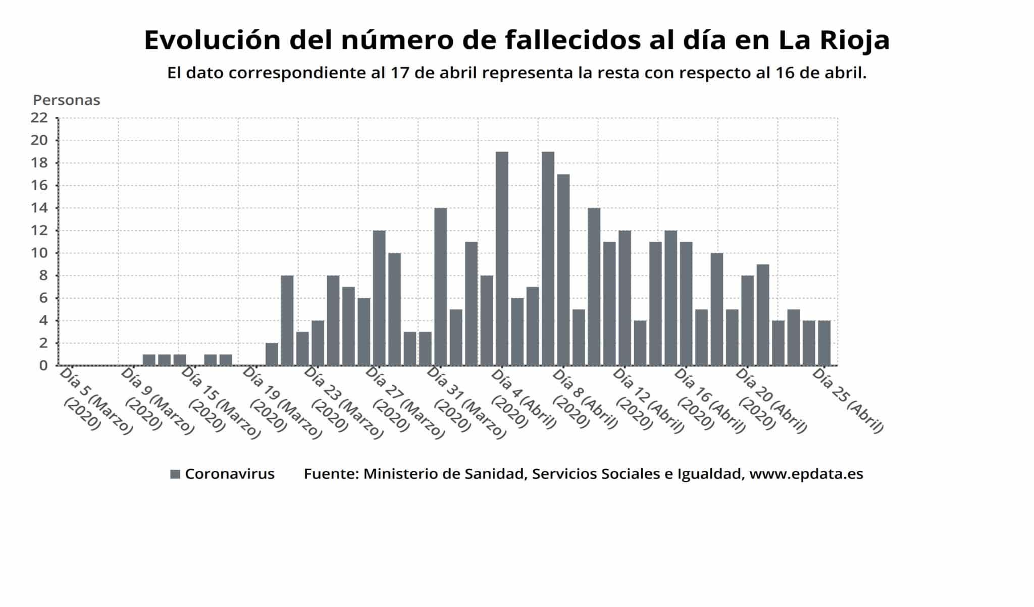 """La epidemia de coronavirus en La Rioja, en """"fase de descenso"""" 1"""