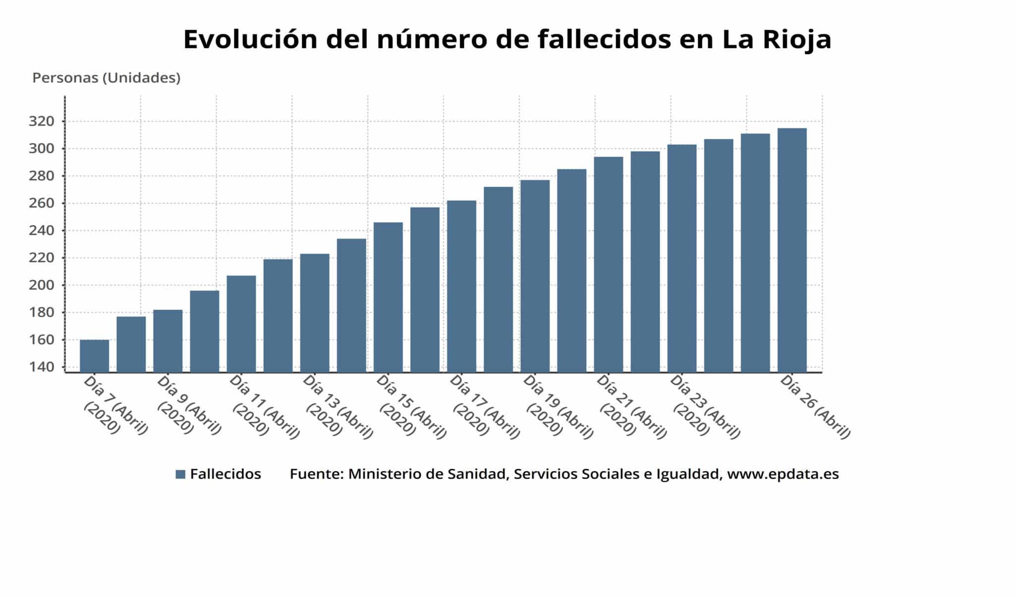 La Rioja supera las 2.000 personas curadas de coronavirus y sigue en descenso el número de casos activos 1