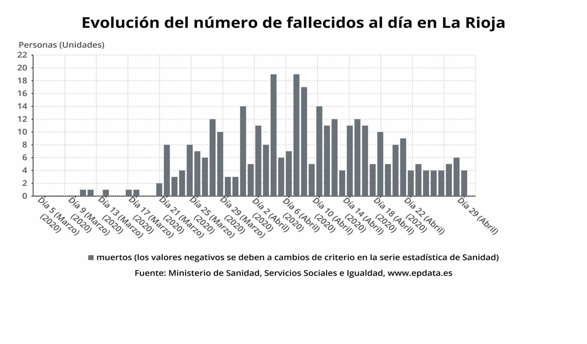 Se mantienen los casos confirmados en la zona básica de Haro, pero suben en Santo Domingo 3