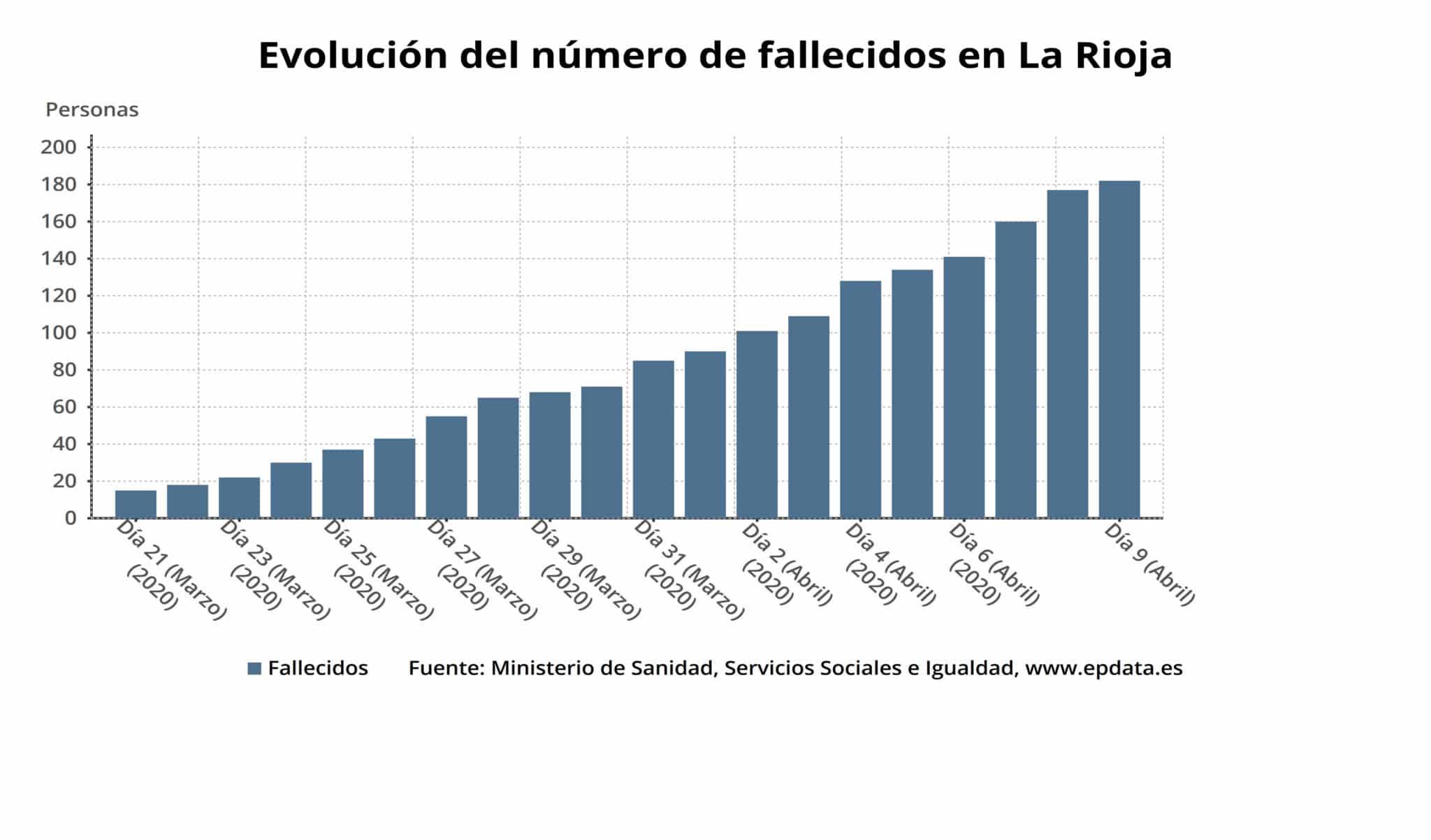 La Rioja supera los 3.000 casos acumulados y registra cinco nuevos fallecimientos por coronavirus 1