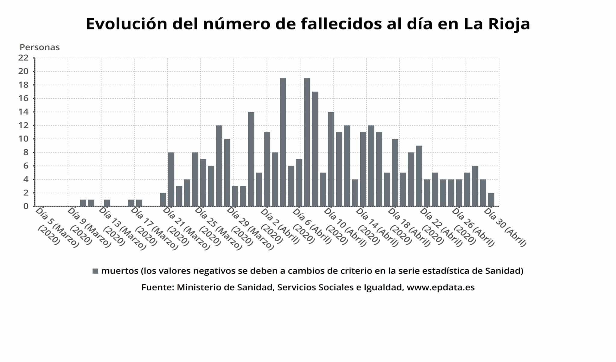 La Rioja suma 68 nuevas altas y ya son 2.159 las personas curadas de coronavirus 3
