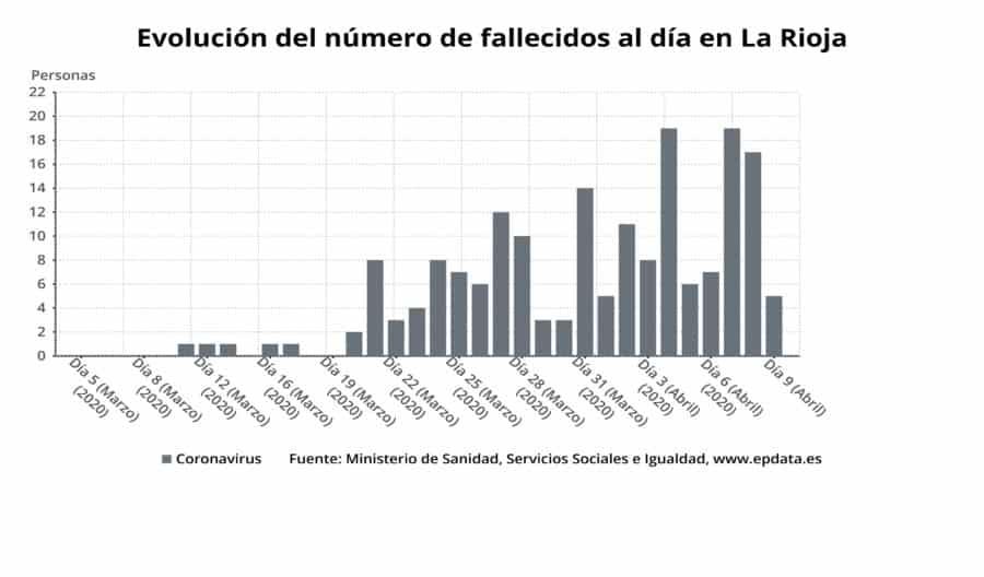 La Rioja registra por primera vez más altas hospitalarias que nuevos casos confirmados por coronavirus 1
