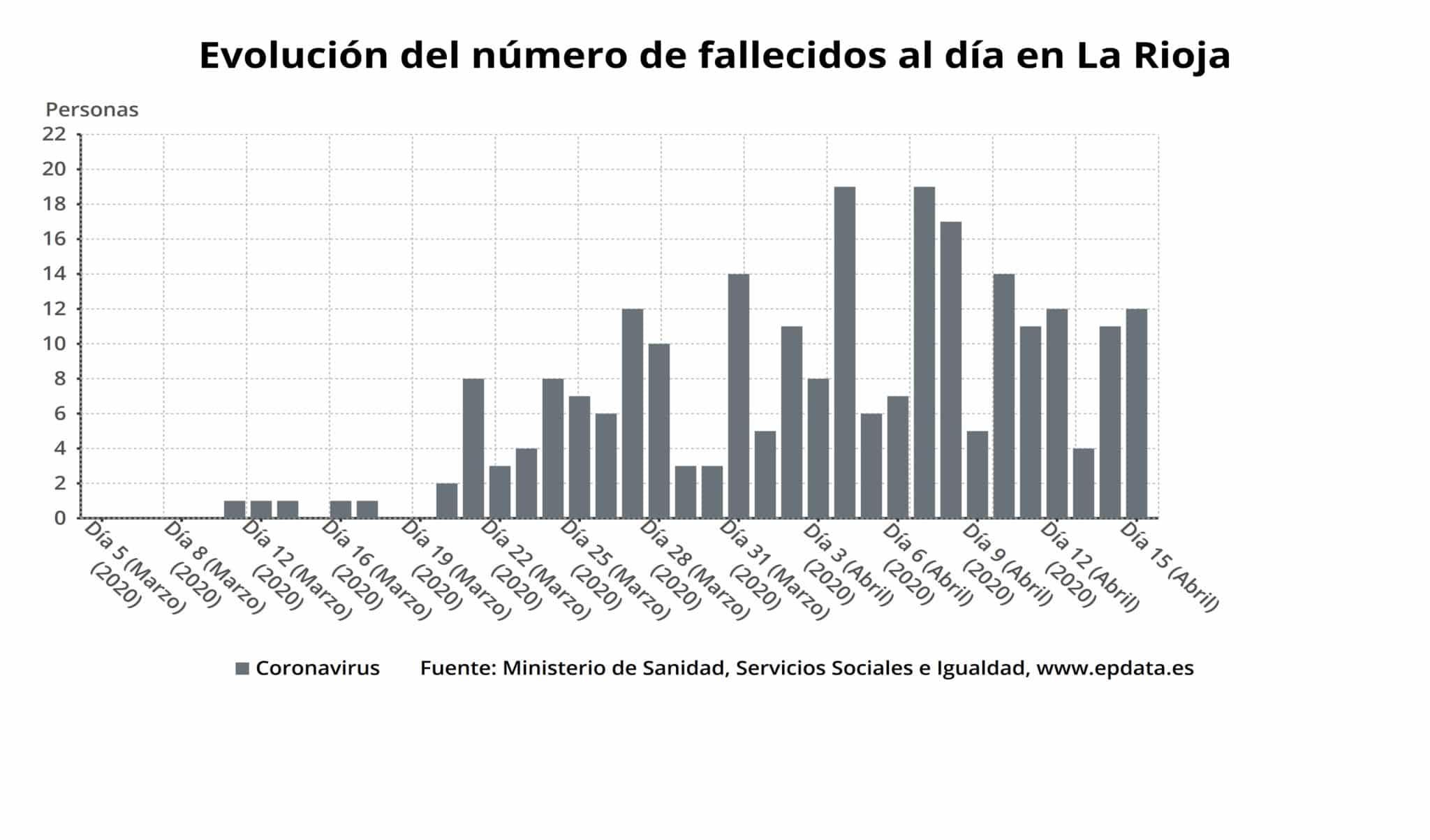 1.585 personas ya se han curado en La Rioja: el porcentaje de altas alcanza el 45,8 % 1