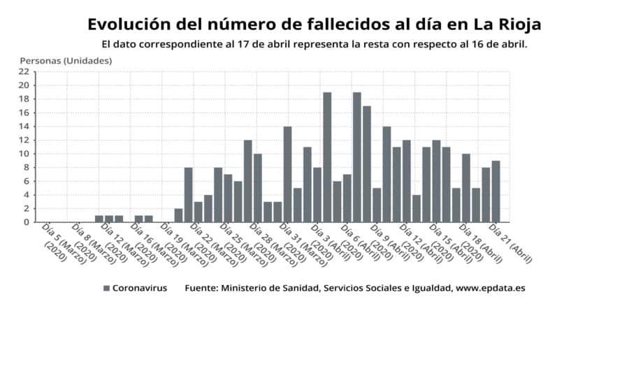 33 nuevas altas en La Rioja y ya son 1.866 las personas curadas de COVID-19 en La Rioja 3