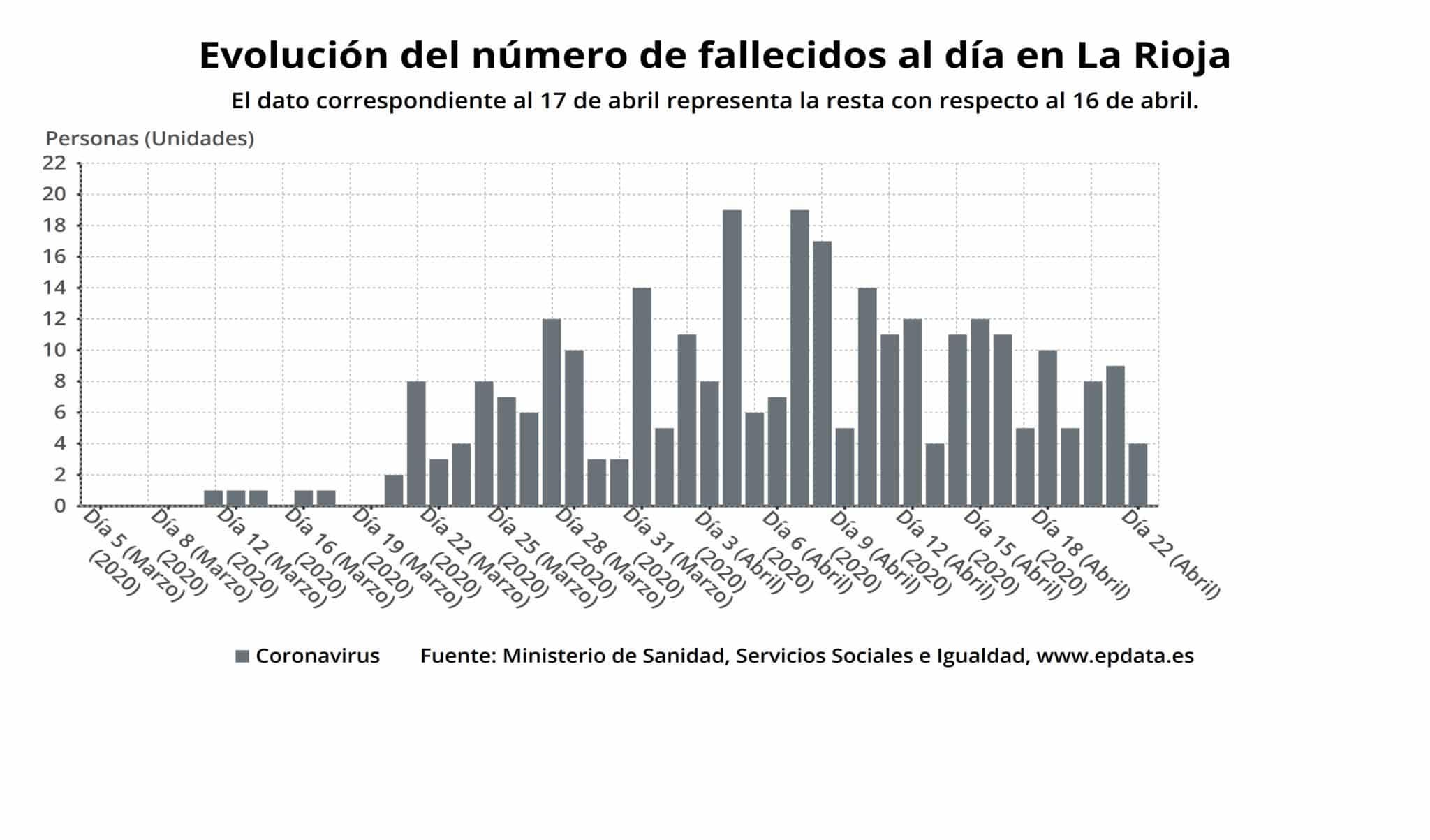 Siguen descendiendo las personas ingresadas por coronavirus en La Rioja y hay casi 1.900 personas curadas 1