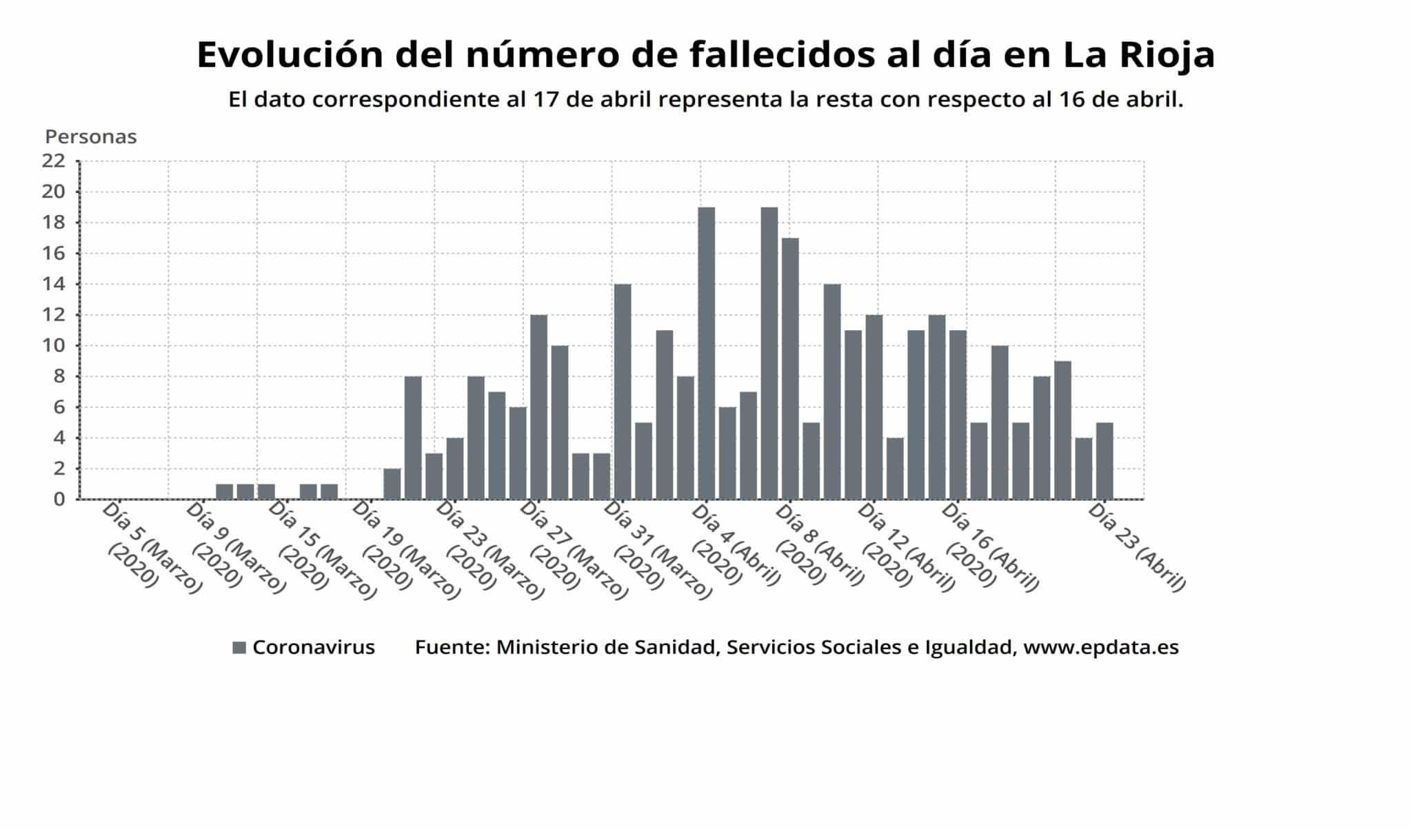 Desciende el número de personas ingresadas en La Rioja por coronavirus 1
