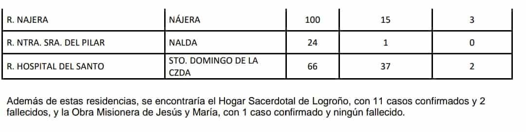 La Rioja suma seis días con más altas hospitalarias que nuevos ingresos por el virus 4