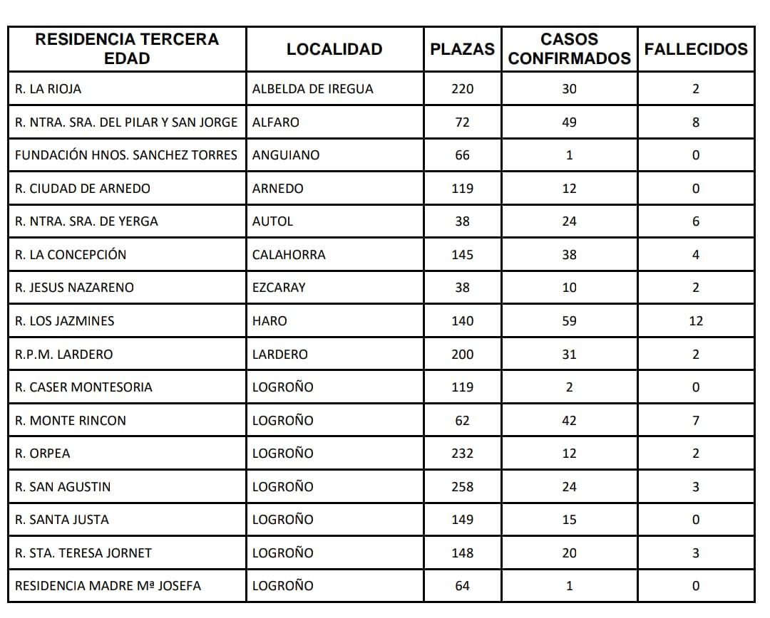 La Rioja suma seis días con más altas hospitalarias que nuevos ingresos por el virus 3
