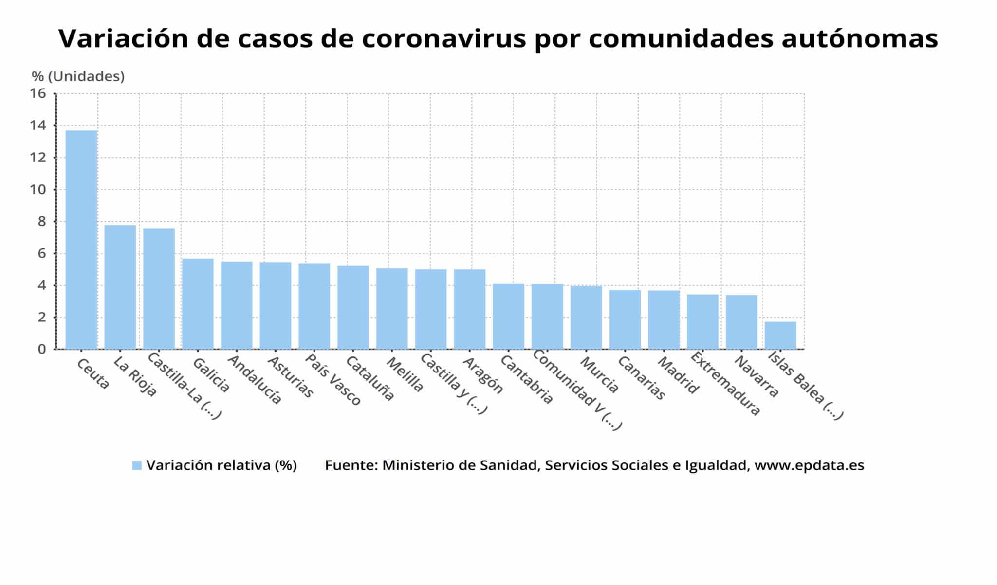 La Rioja suma seis días con más altas hospitalarias que nuevos ingresos por el virus 2
