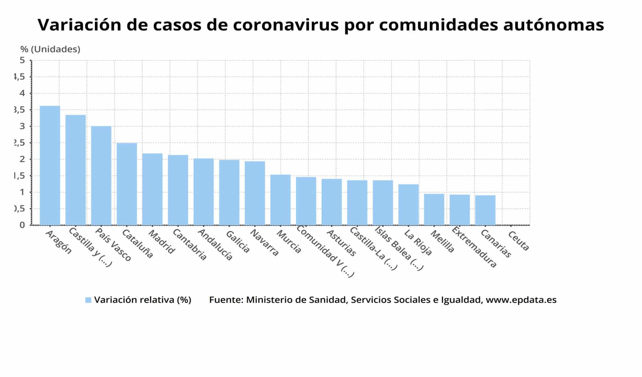 Desciende el número de personas ingresadas en La Rioja por coronavirus 2