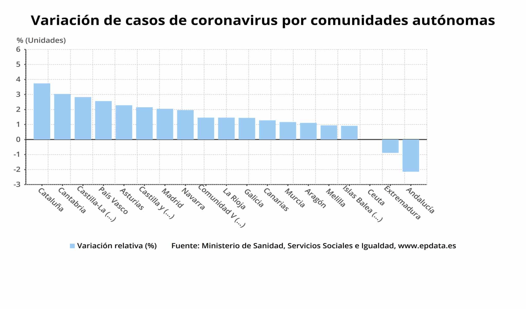 Un total de 1.964 pacientes han superado ya el coronavirus en La Rioja y actualmente hay 210 personas ingresadas 2