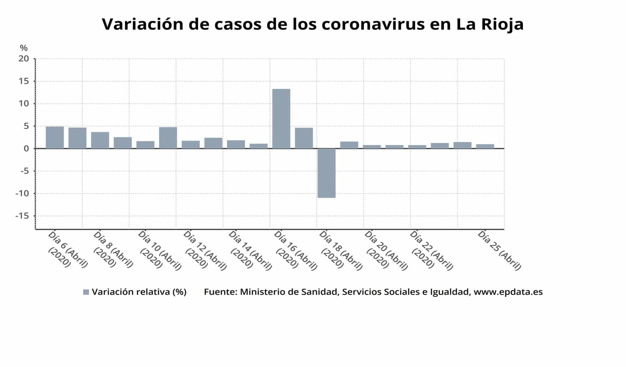 """La epidemia de coronavirus en La Rioja, en """"fase de descenso"""" 2"""