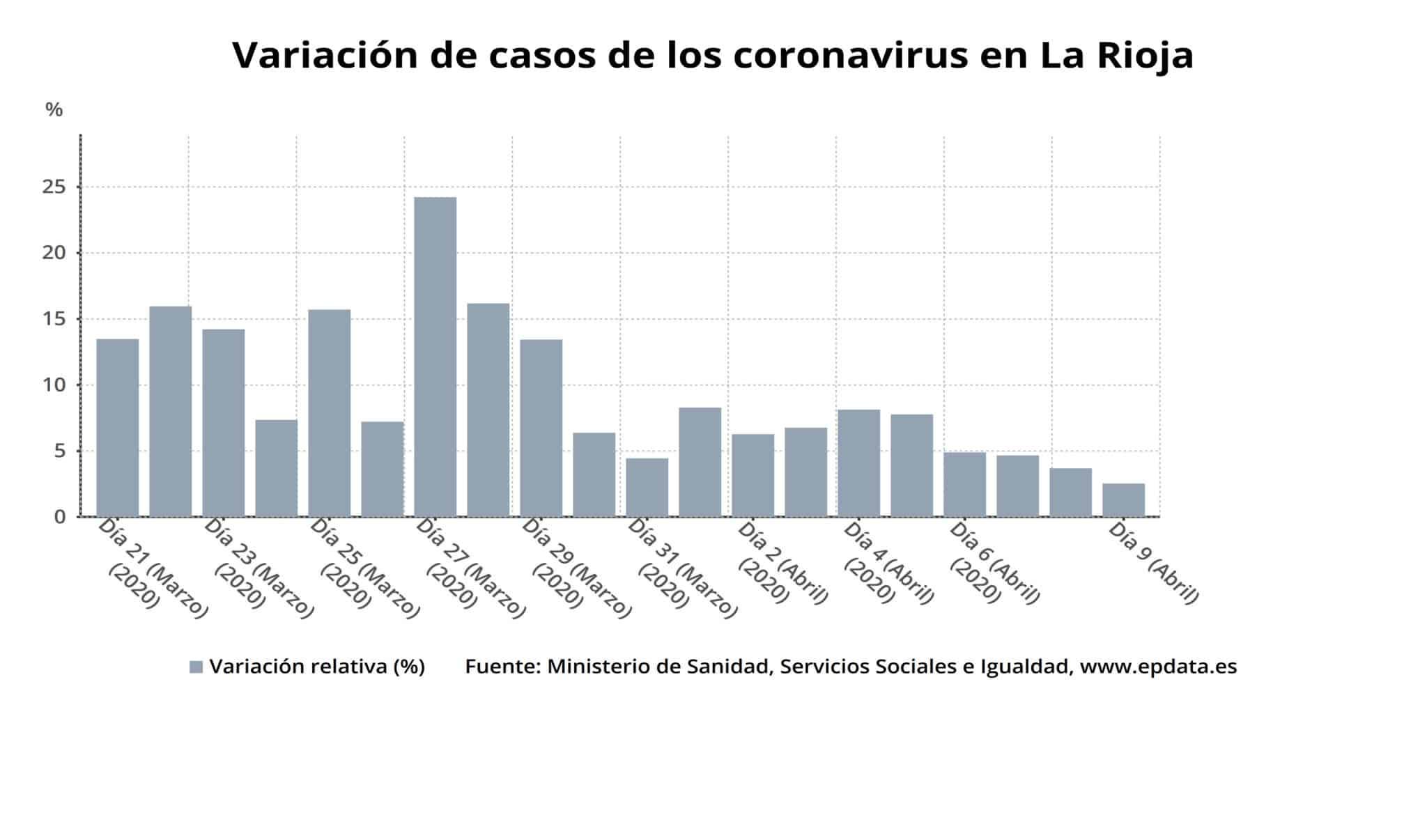 La Rioja supera los 3.000 casos acumulados y registra cinco nuevos fallecimientos por coronavirus 2