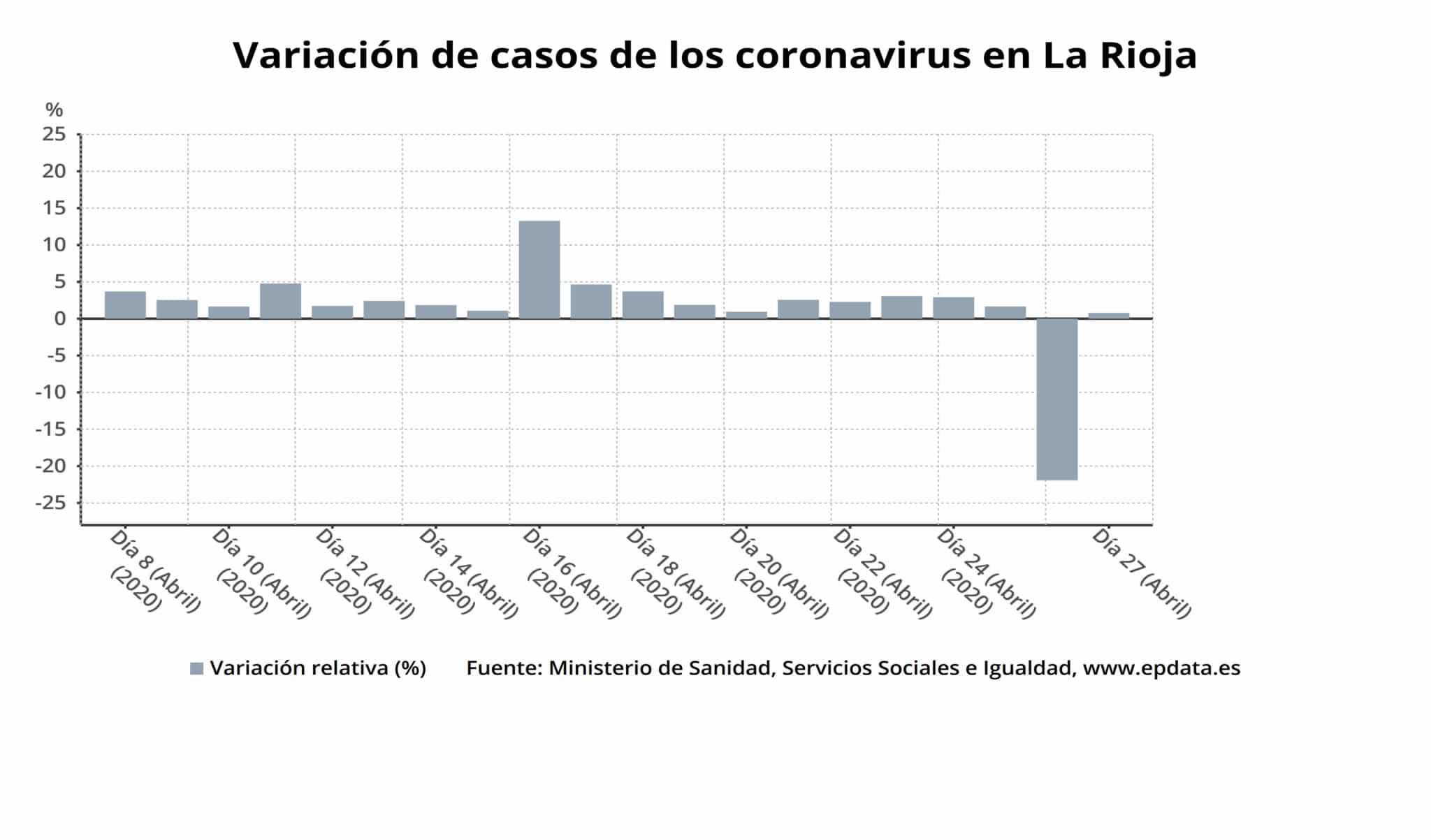 La Rioja suma doce nuevas altas y ya son 2.049 las personas curadas de coronavirus 2
