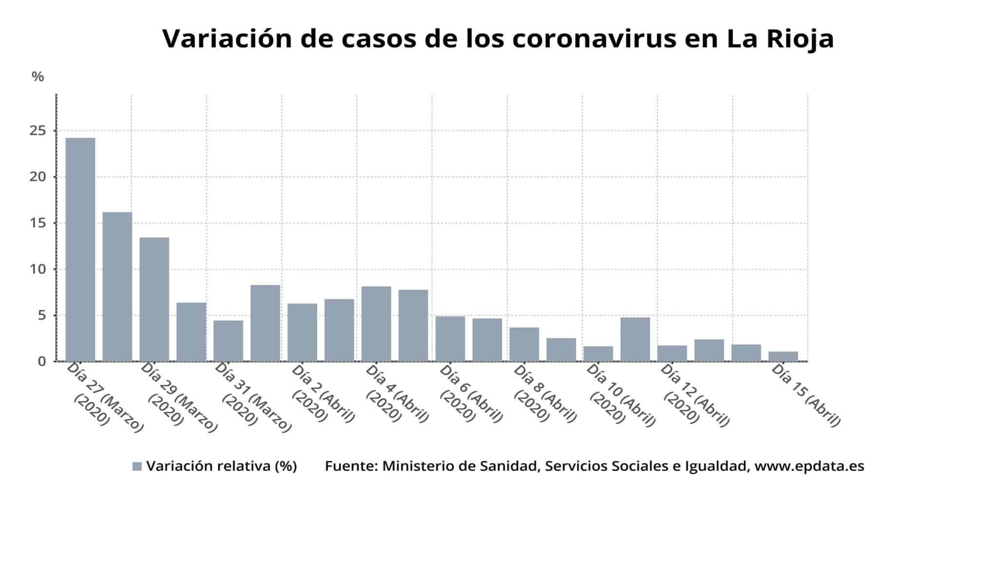 1.585 personas ya se han curado en La Rioja: el porcentaje de altas alcanza el 45,8 % 2
