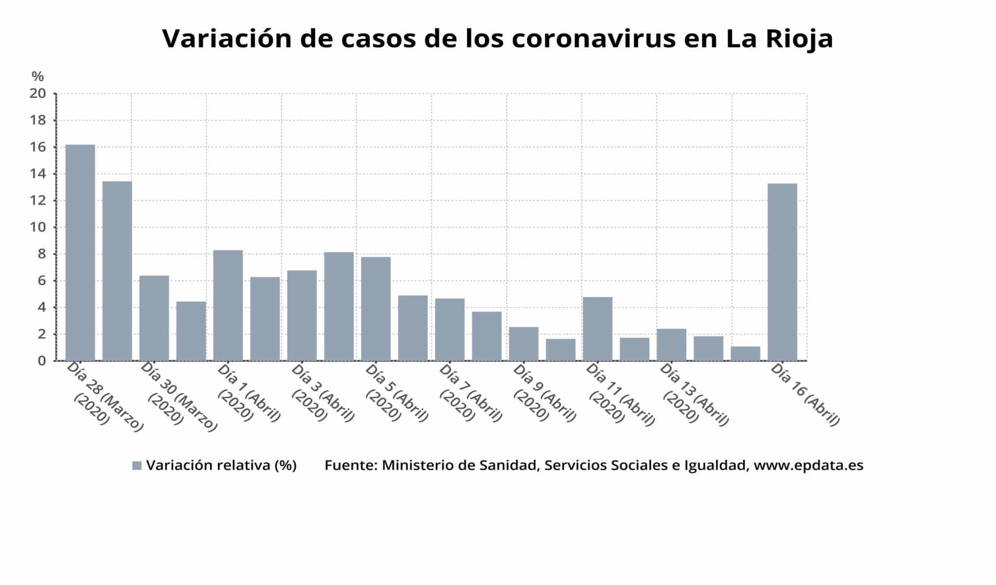 La Rioja registra más personas curadas que casos activos con coronavirus 1