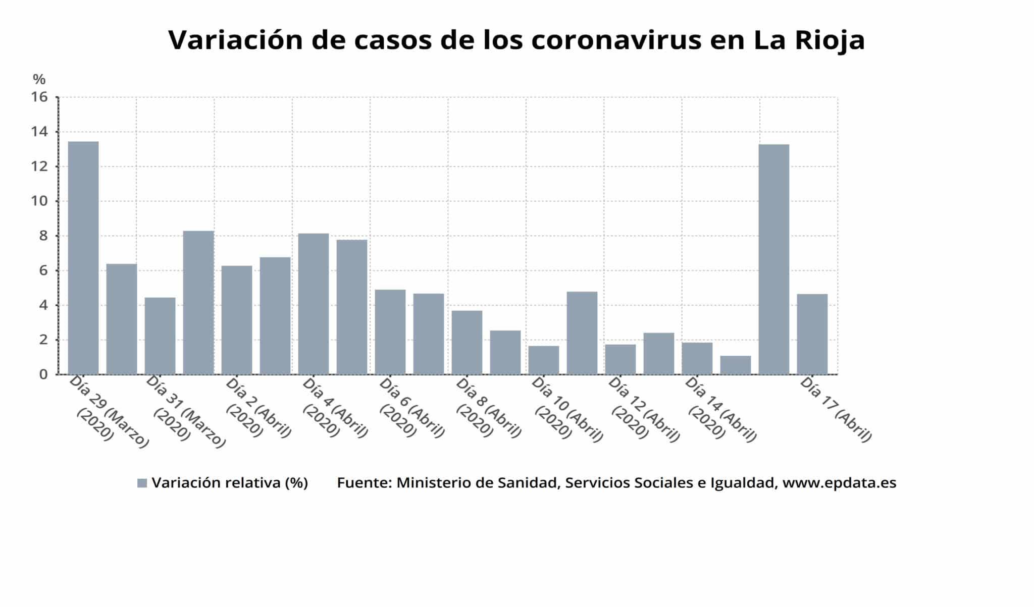 Aumenta el número de personas curadas de COVID-19 y descienden los casos activos hasta 1.611 en La Rioja 1