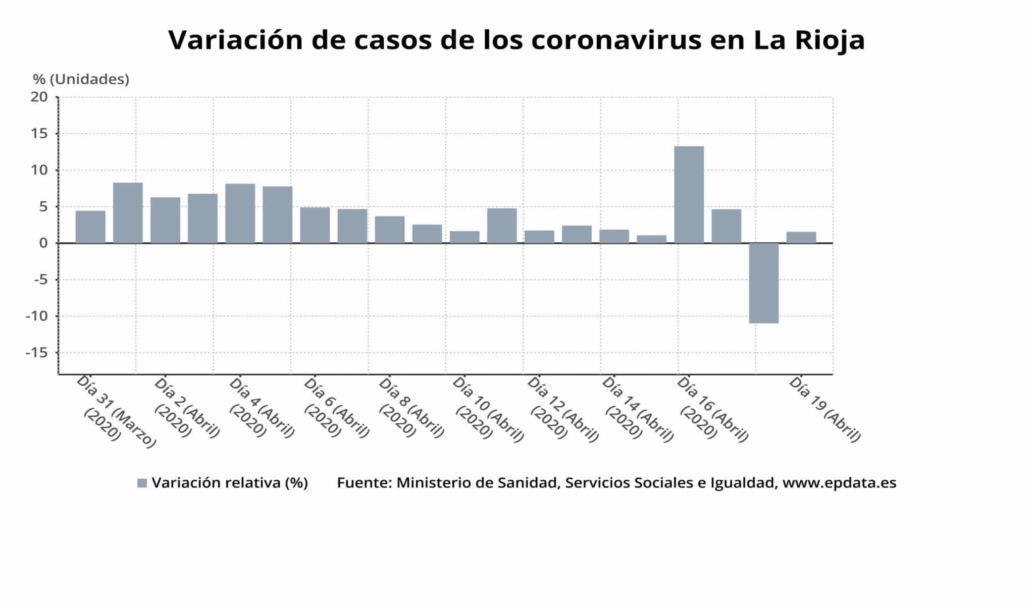La Rioja alcanza las 1.816 personas curadas de COVID-19 y 1.612 casos activos 1