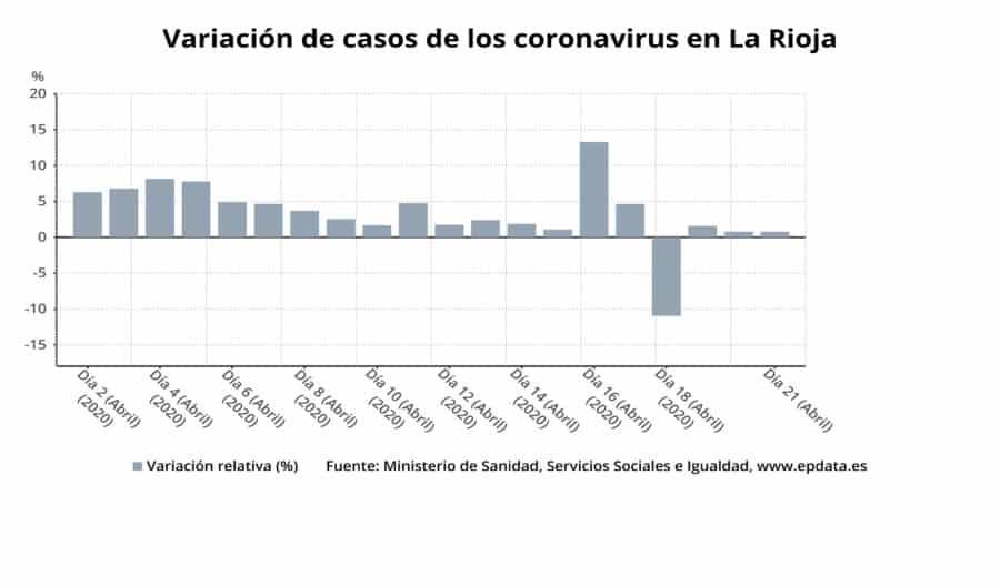33 nuevas altas en La Rioja y ya son 1.866 las personas curadas de COVID-19 en La Rioja 4
