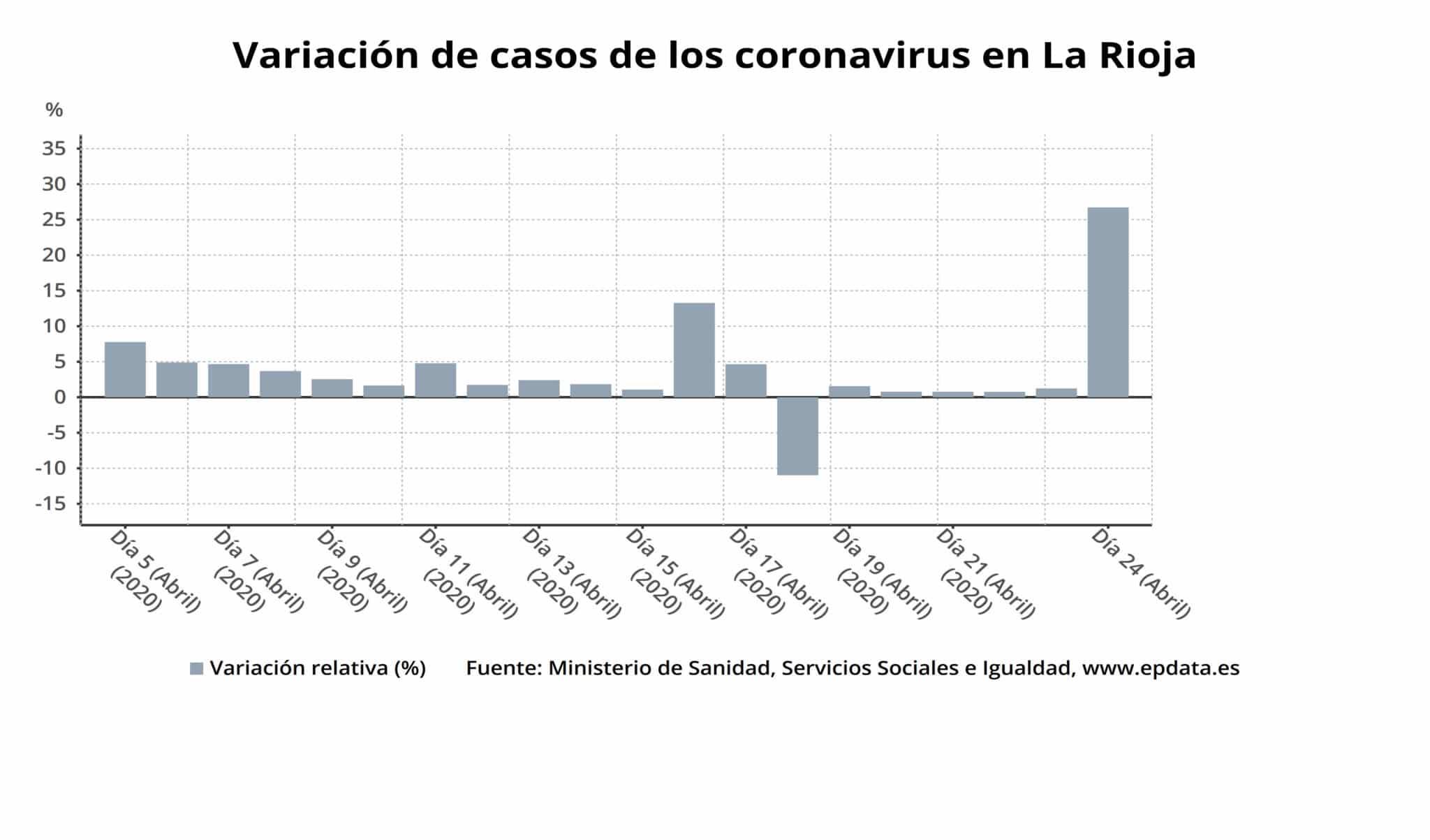 Un total de 1.964 pacientes han superado ya el coronavirus en La Rioja y actualmente hay 210 personas ingresadas 1