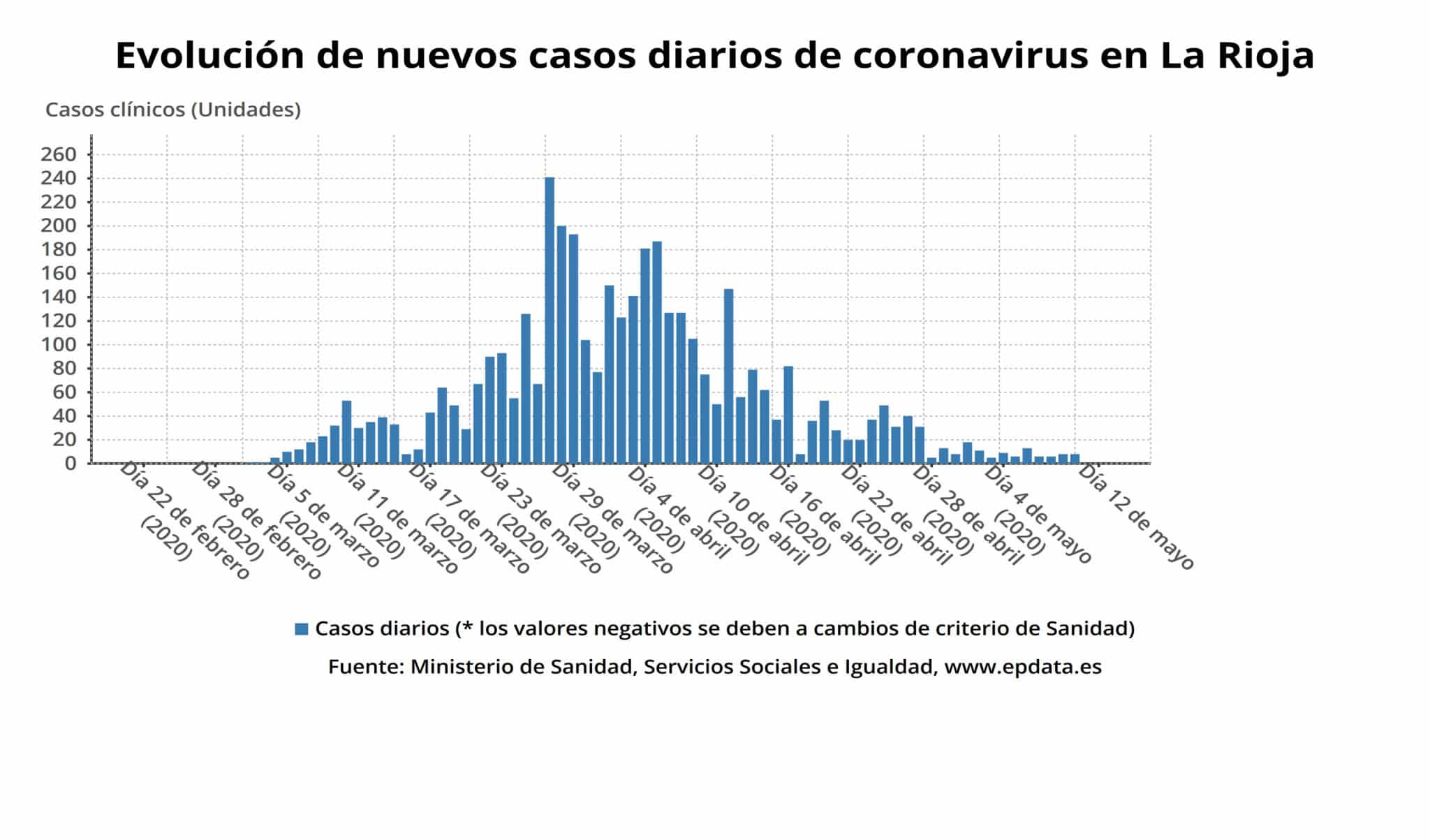 La Rioja suma una nueva jornada sin ningún caso confirmado de coronavirus 2