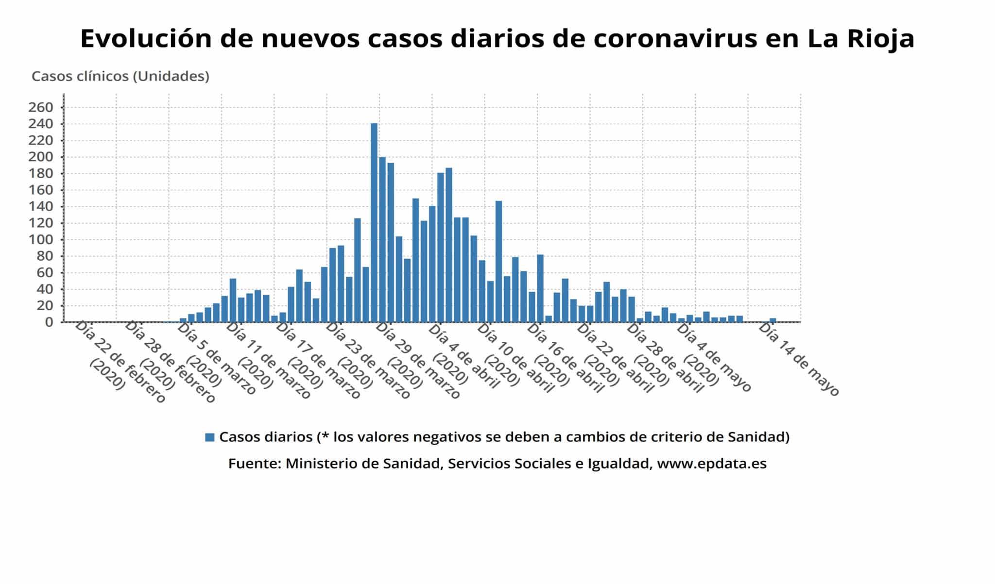 Sin fallecidos en La Rioja por coronavirus y el número de personas ingresadas baja a 41 1