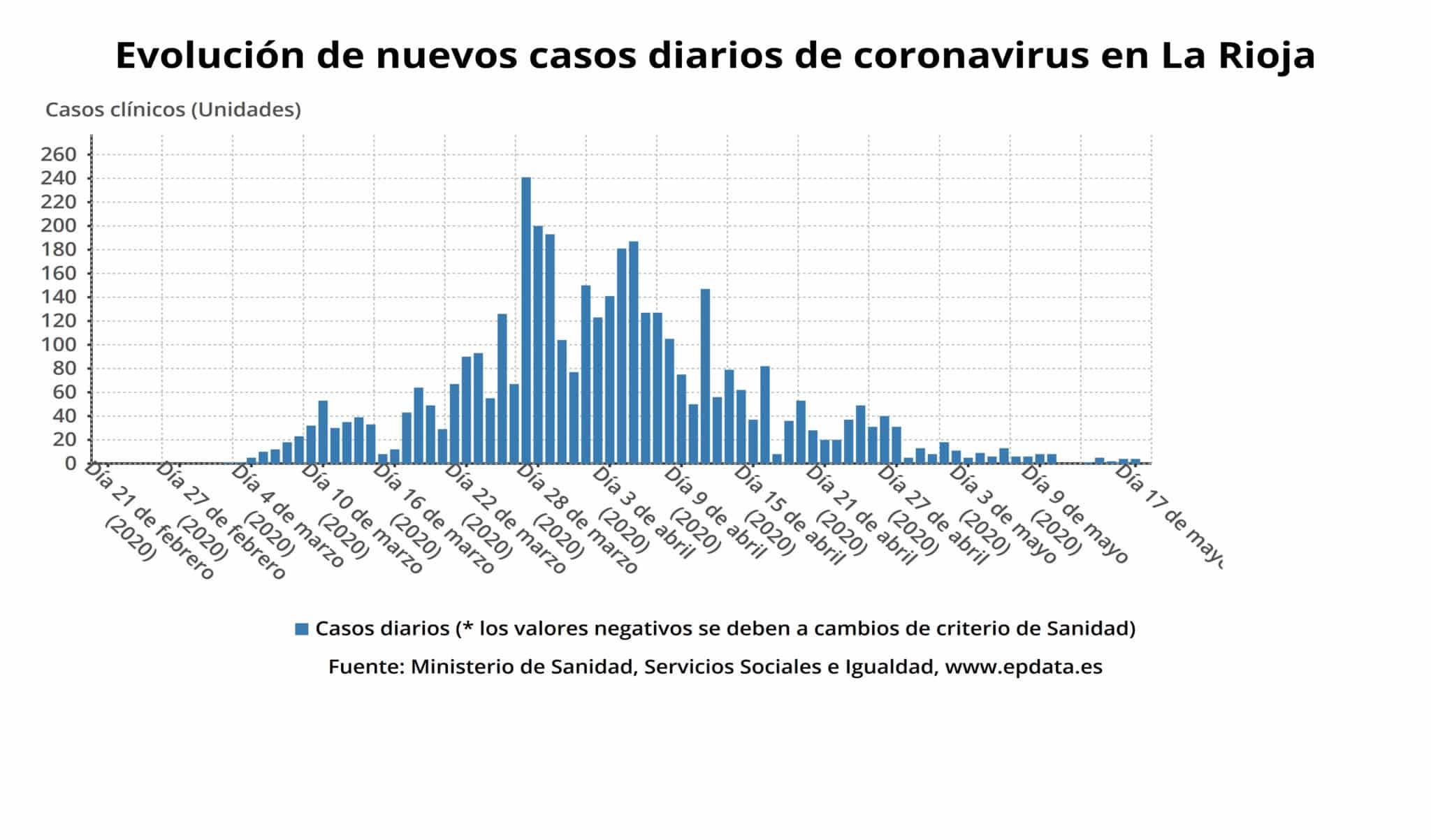 La Rioja supera las 3.000 personas curadas de coronavirus 1