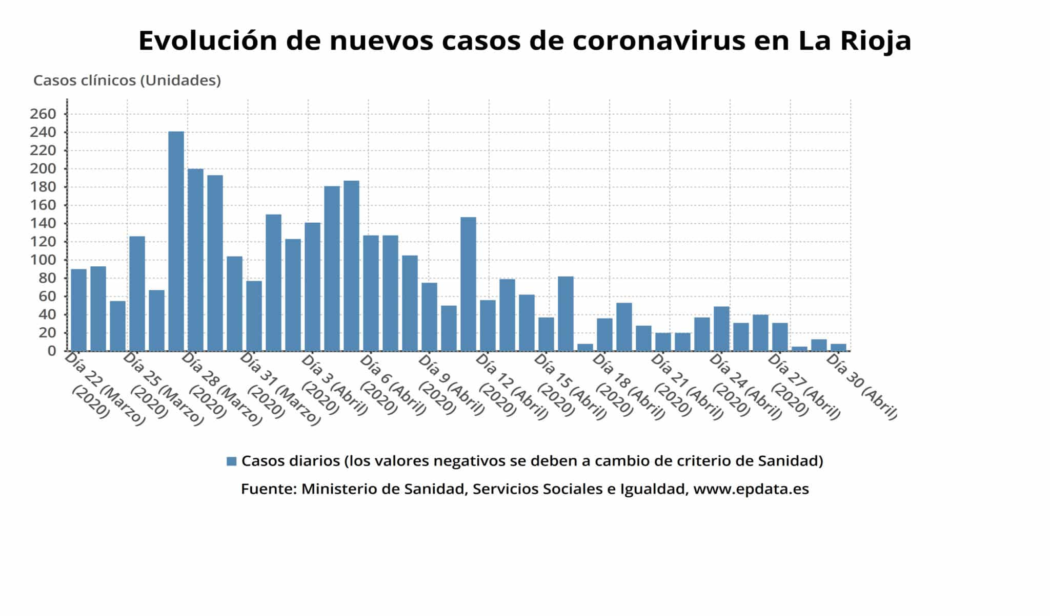 Continúan en descenso los ingresos hospitalarios por coronavirus en La Rioja 3