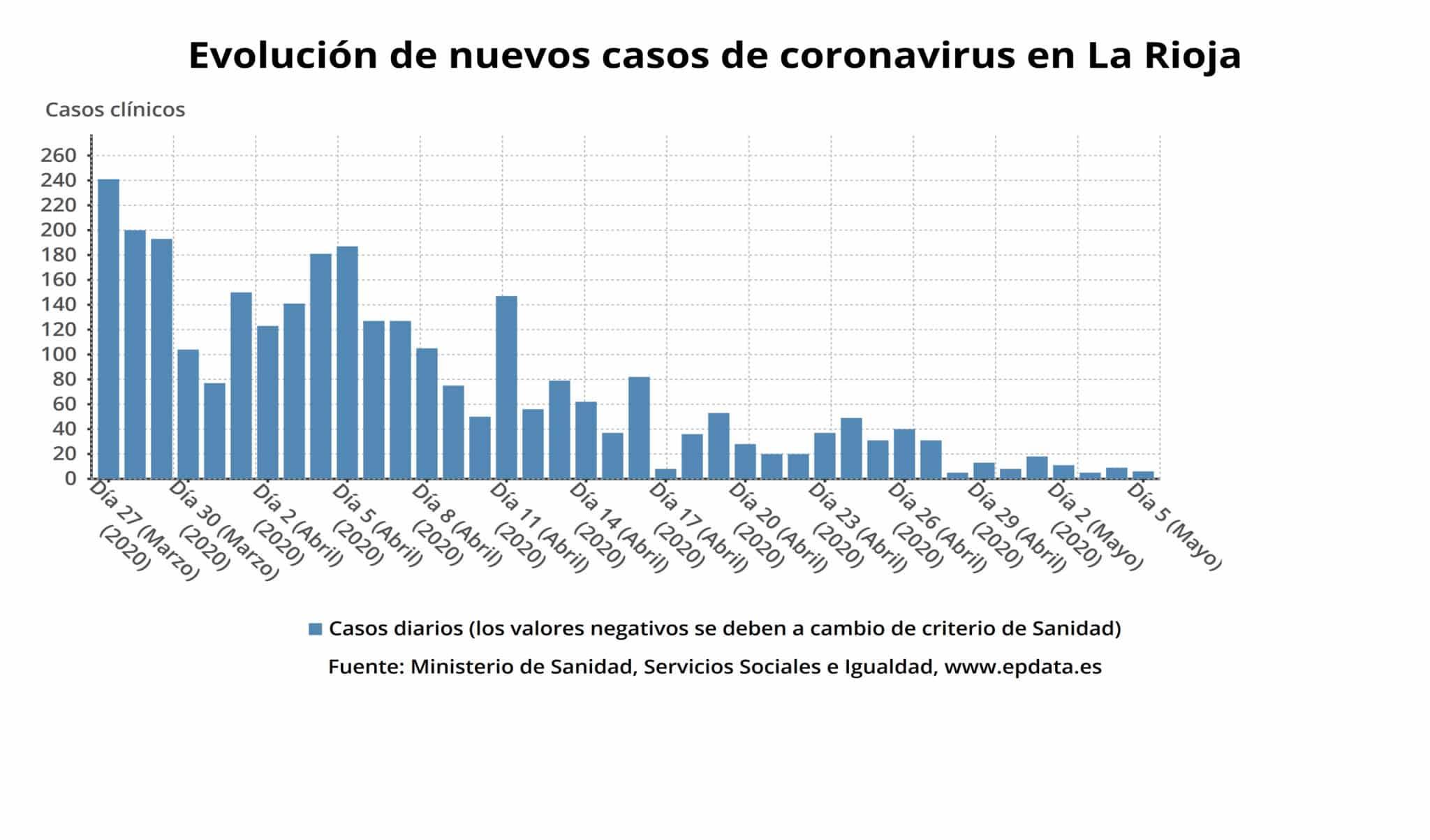 Un fallecido y 108 pacientes ingresados por coronavirus en La Rioja 4