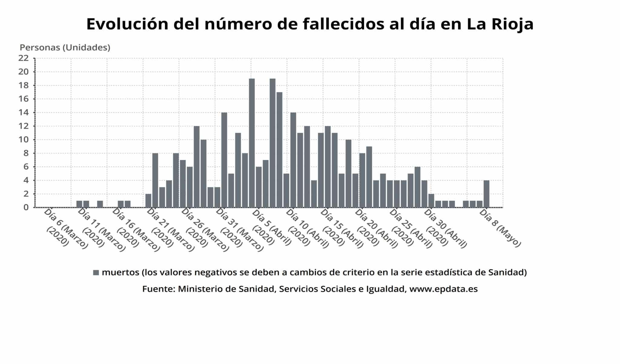 Descienden los casos activos en La Rioja y ya son 2.526 las personas curadas de coronavirus 1
