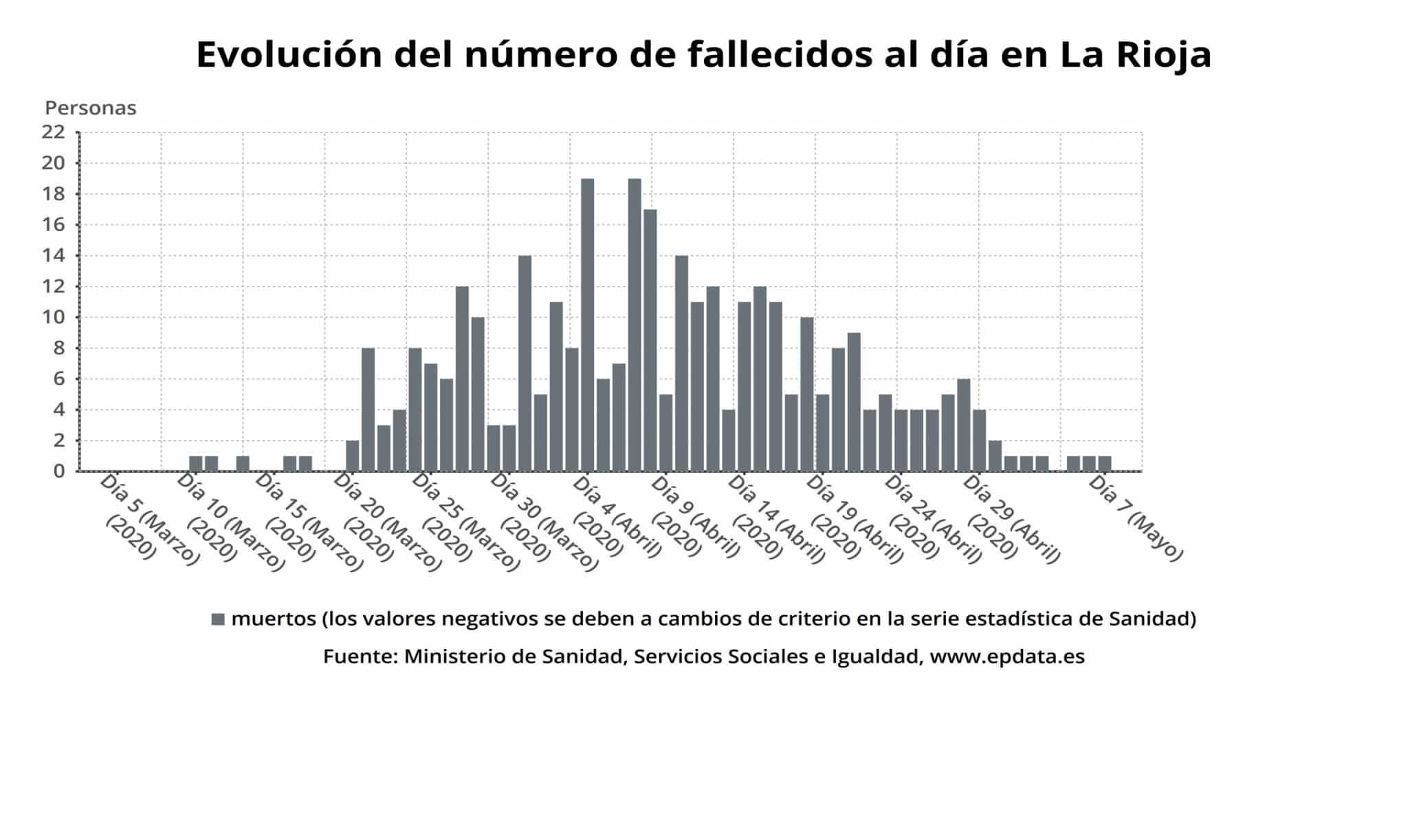 Siguen descendiendo en La Rioja los ingresos hospitalarios y los casos activos de coronavirus 2