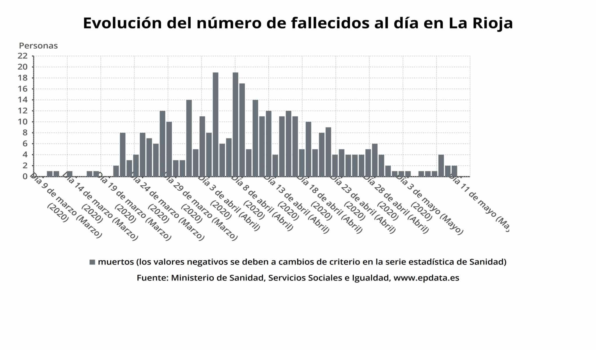 Primer día en La Rioja sin nuevos contagios ni fallecimientos por coronavirus 2