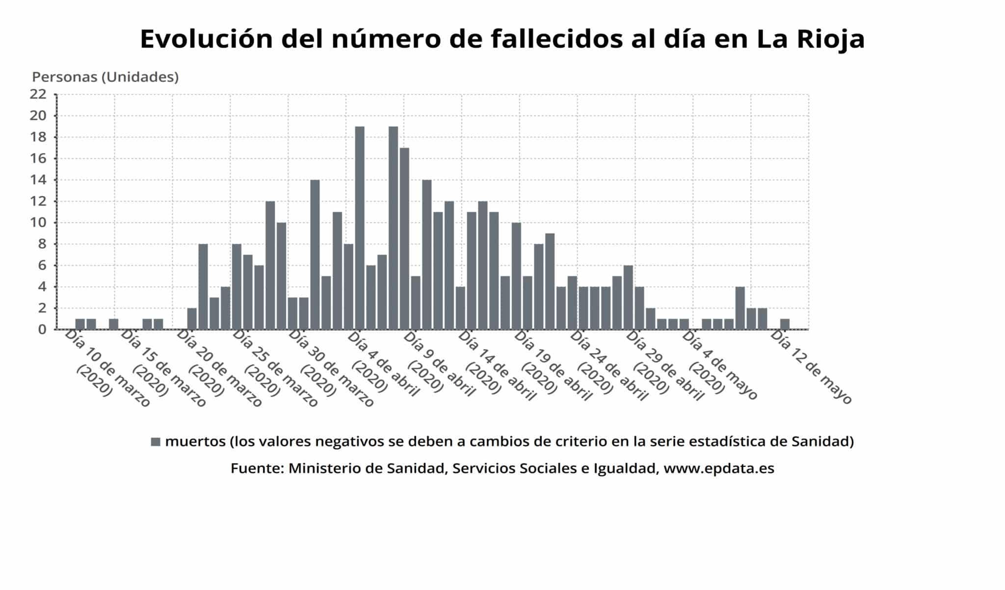 La Rioja suma una nueva jornada sin ningún caso confirmado de coronavirus 1