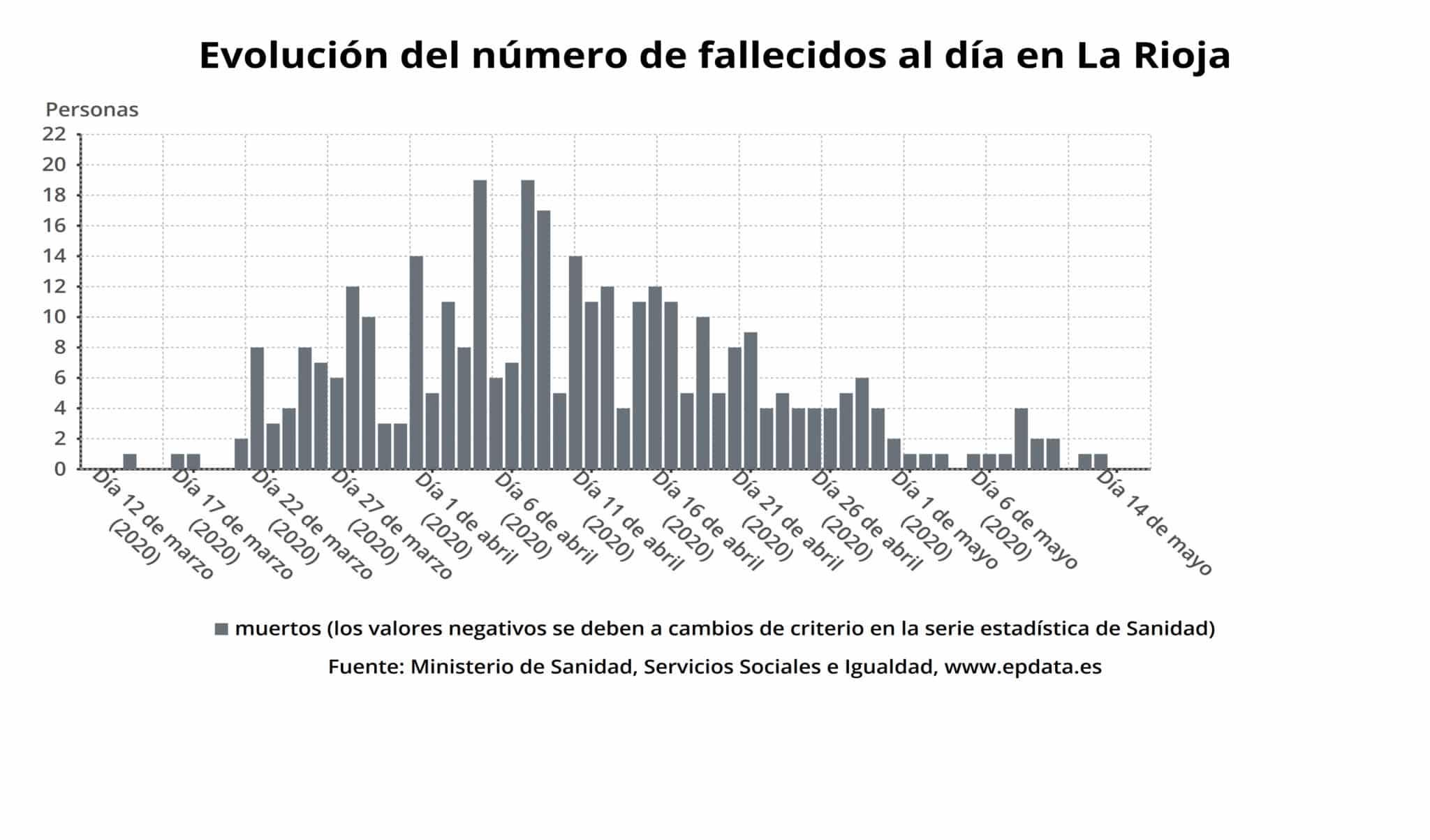 Nueva jornada sin fallecidos por coronavirus en La Rioja y la cifra de personas ingresadas baja a 46 personas 1