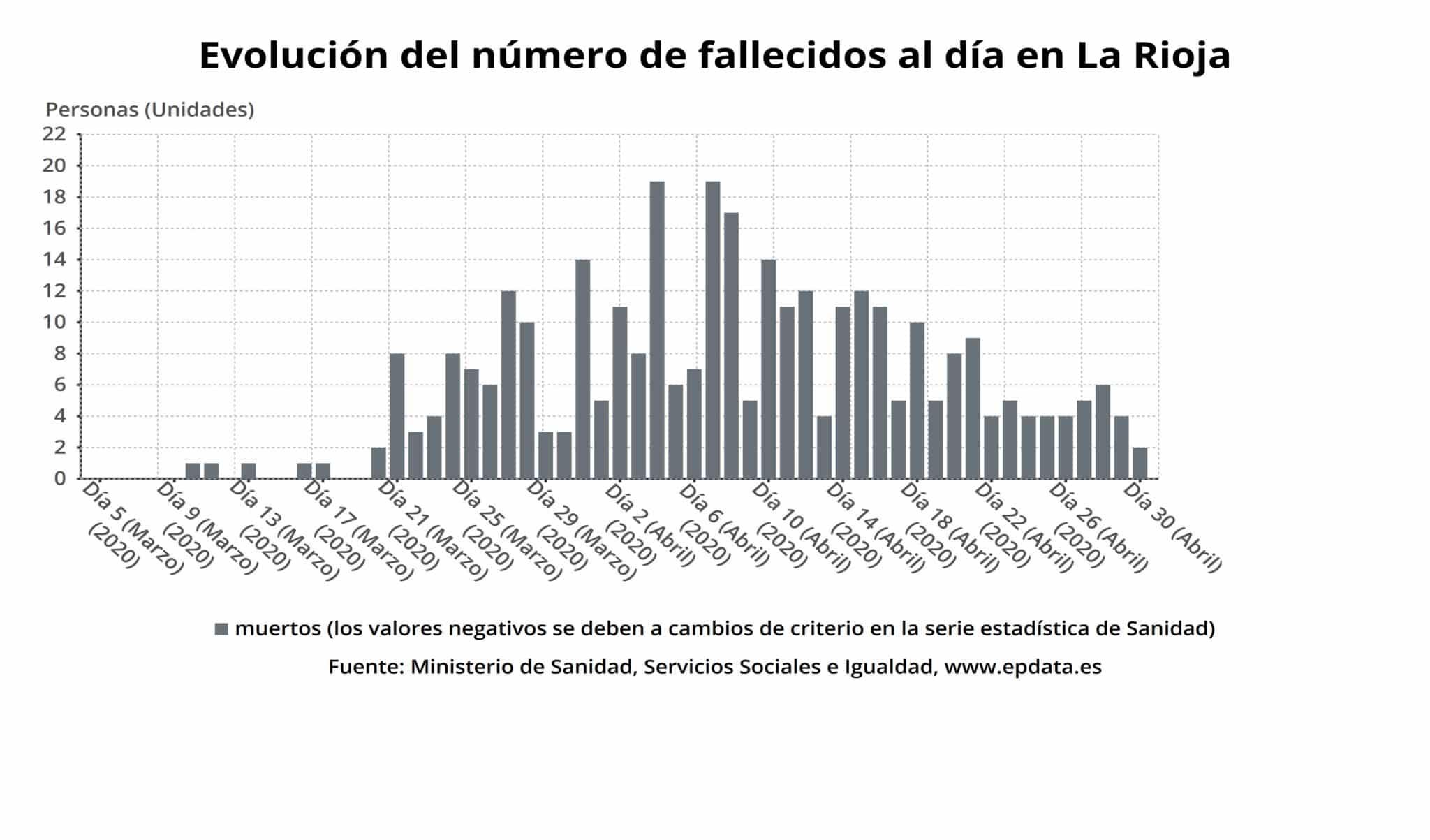 Continúan en descenso los ingresos hospitalarios por coronavirus en La Rioja 2