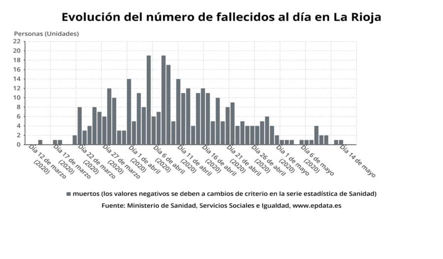 Sin fallecidos en La Rioja por coronavirus y el número de personas ingresadas baja a 41 2