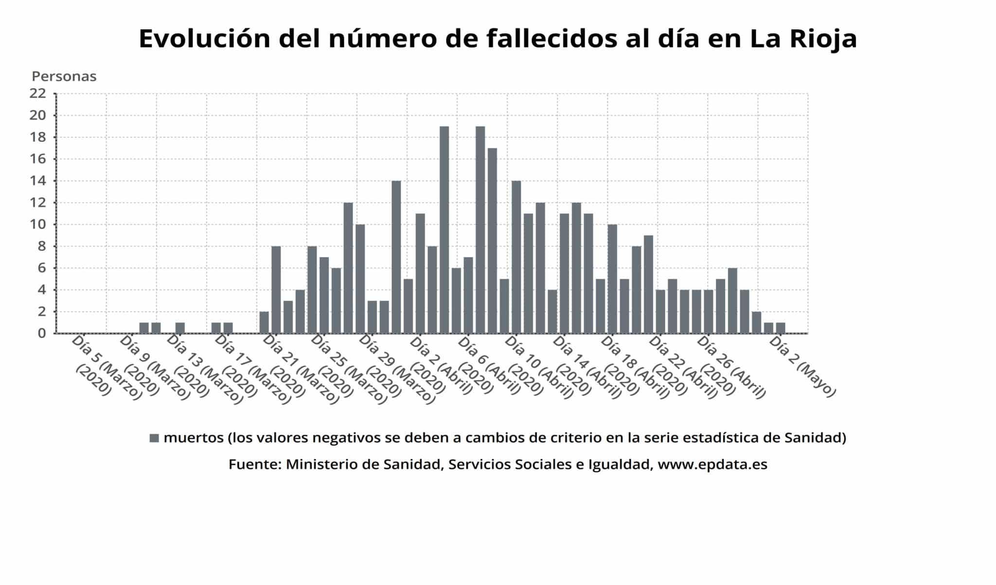 La Rioja registra un único fallecido y suma 2.279 personas curadas de COVID-19 4