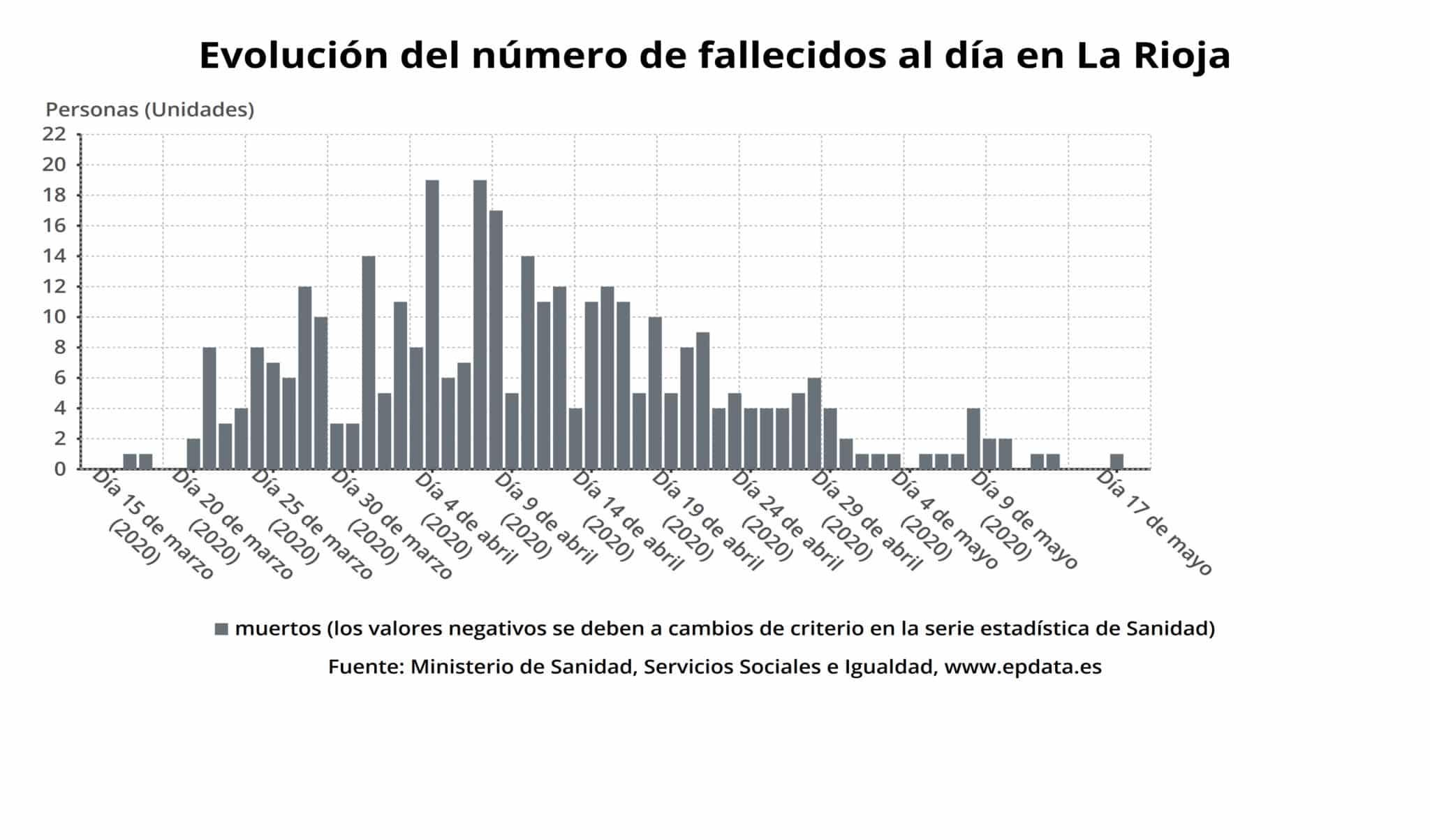 La Rioja supera las 3.000 personas curadas de coronavirus 2
