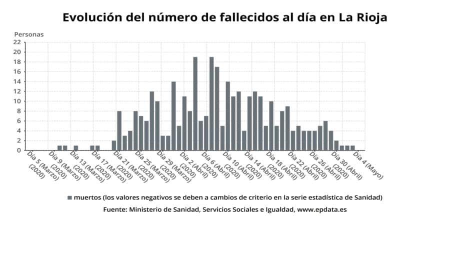 Primer día sin fallecimientos por coronavirus en La Rioja desde el 18 de marzo 3