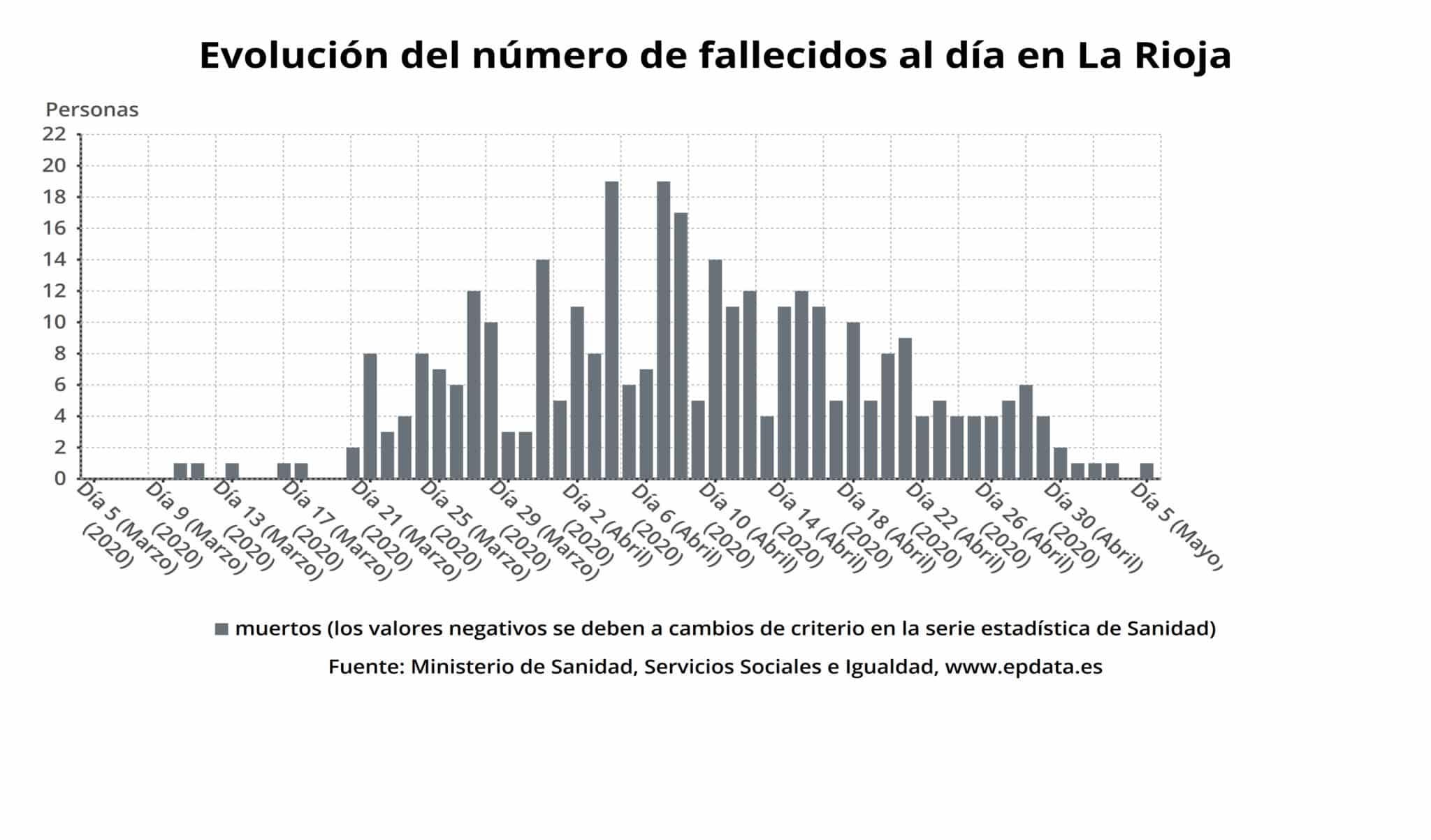 Un fallecido y 108 pacientes ingresados por coronavirus en La Rioja 2