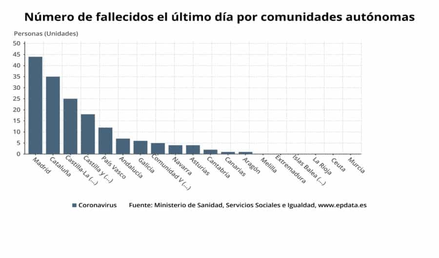 Primer día sin fallecimientos por coronavirus en La Rioja desde el 18 de marzo 2