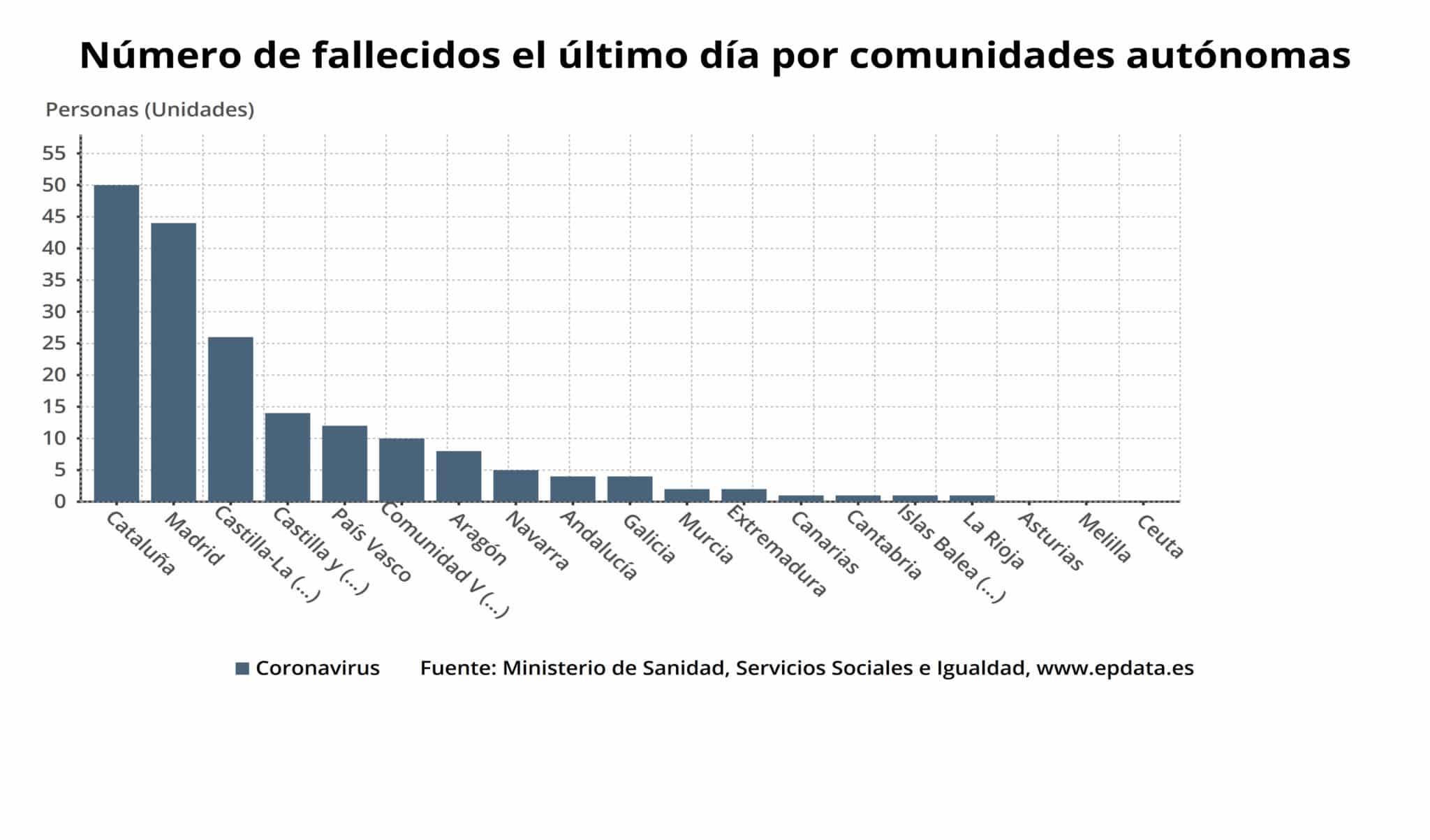 Un fallecido y 108 pacientes ingresados por coronavirus en La Rioja 1