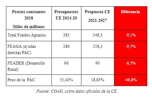 """La UAGR rechaza el """"hachazo"""" presupuestario del 9 % para la PAC en el periodo 2021-2027 1"""