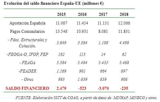 """La UAGR rechaza el """"hachazo"""" presupuestario del 9 % para la PAC en el periodo 2021-2027 2"""