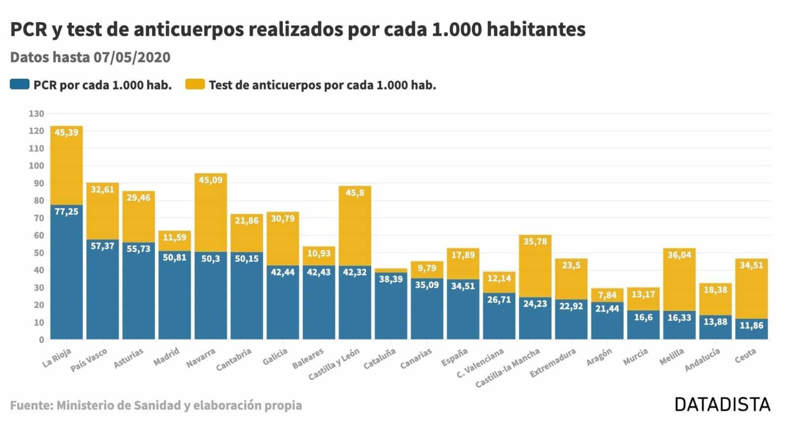 """Orradre: """"La Rioja lidera el ranking de pruebas diagnósticas con la tasa más alta de España por cada mil habitantes"""" 1"""