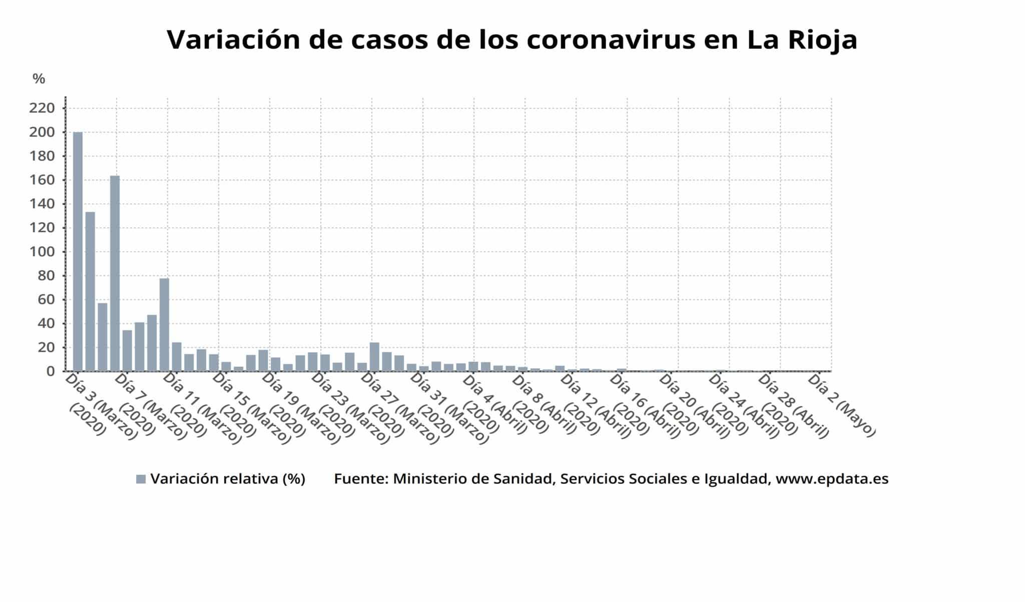 La Rioja registra un único fallecido y suma 2.279 personas curadas de COVID-19 1
