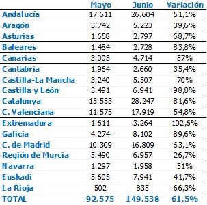El comercio genera en La Rioja 835 contratos, la cifra más baja de todo el país 1