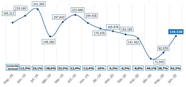 El comercio genera en La Rioja 835 contratos, la cifra más baja de todo el país 2