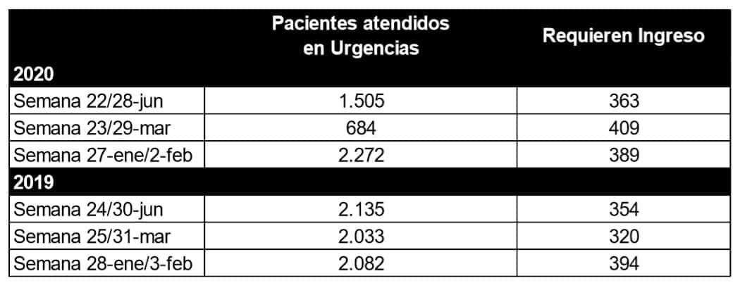 Descienden un 30 por ciento las atenciones de Urgencias en el San Pedro en la última semana de junio 1